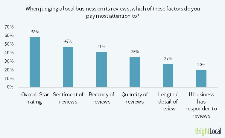 When judging a local business on its reviews, which of these factors do you pay most attention to?
