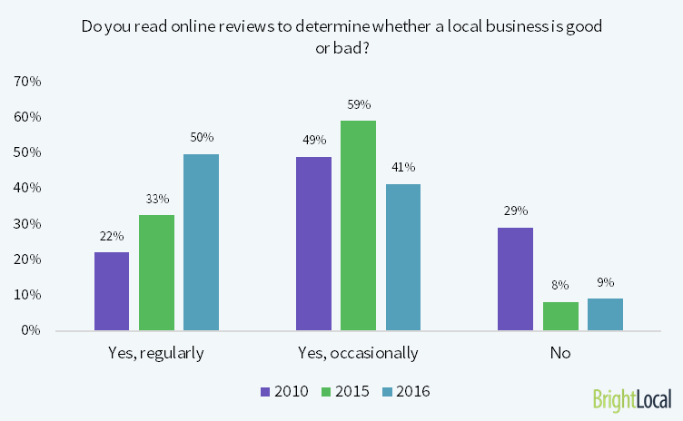 91% of consumers read reviews