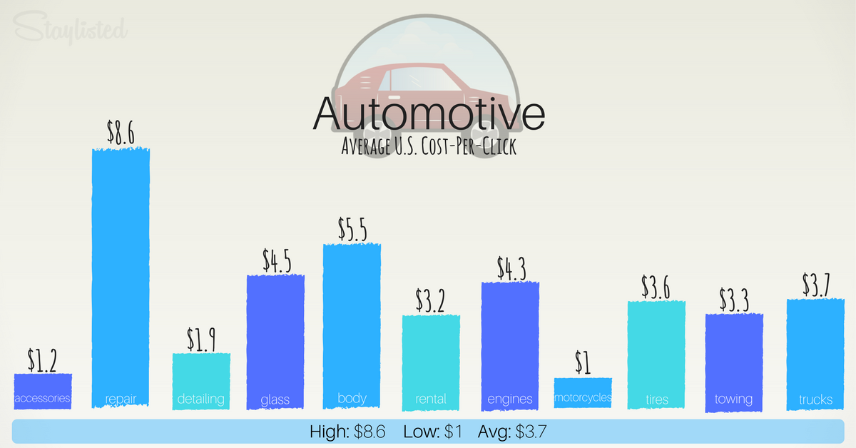Average CPC for Automotive