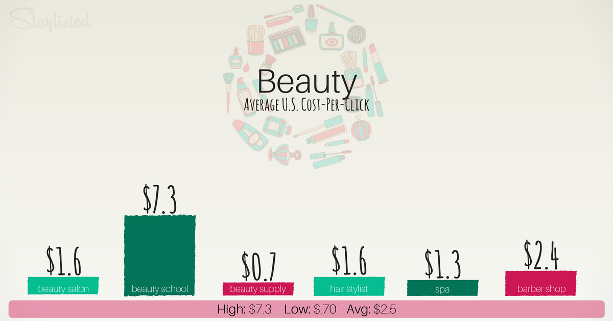 Average CPC for Beauty-1