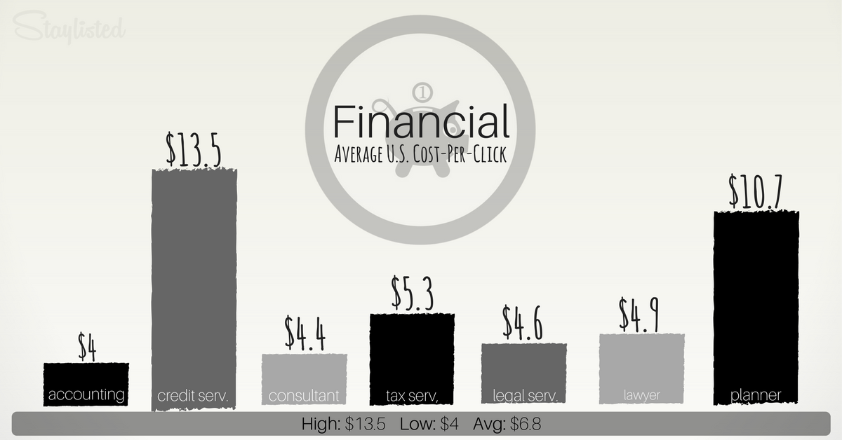 Average CPC for Financial-1