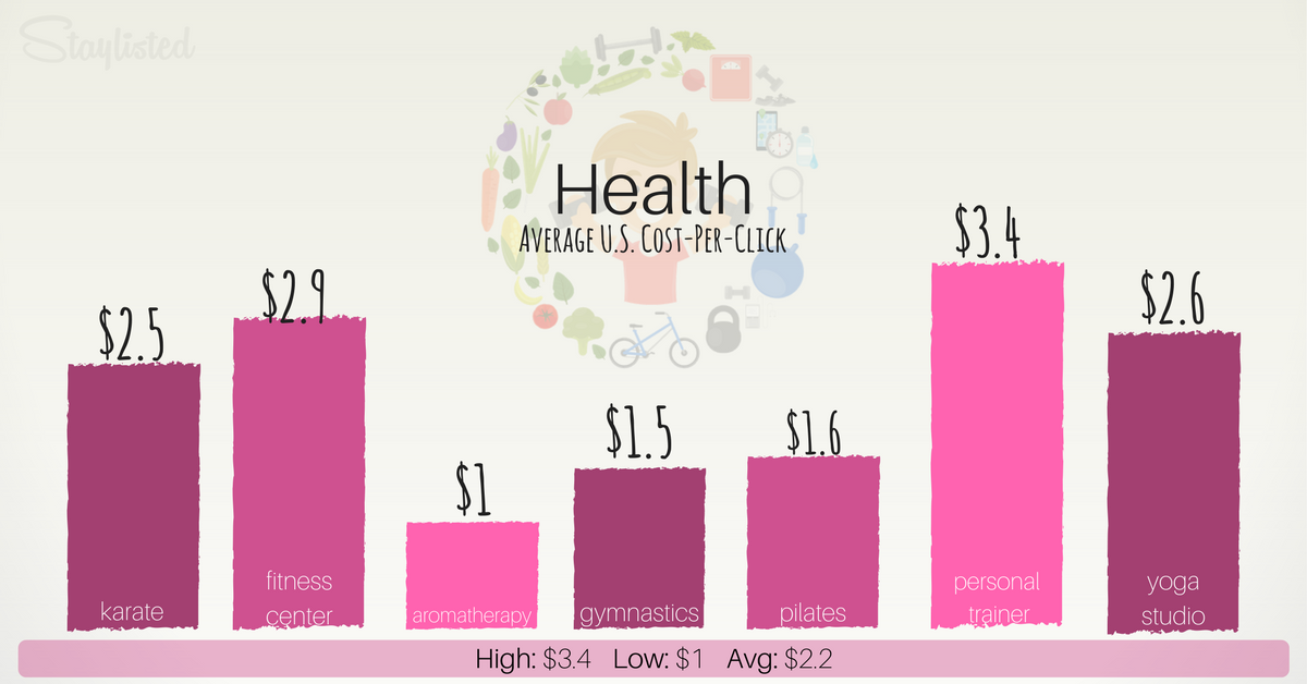 Average CPC for Health