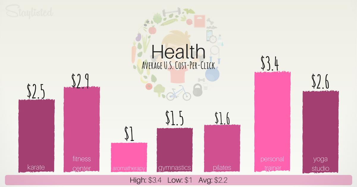 Average CPC for Health
