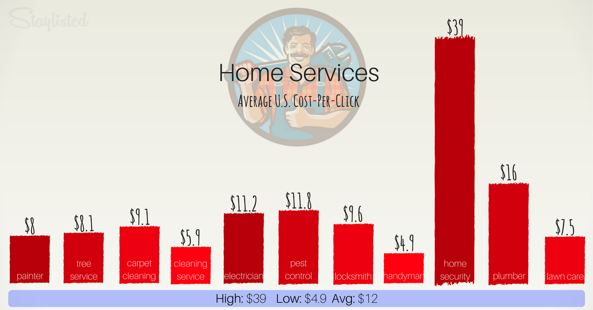 Average CPC for Home Services