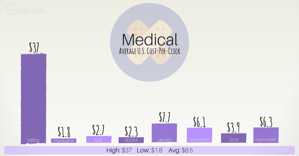 Average CPC for Medical-1
