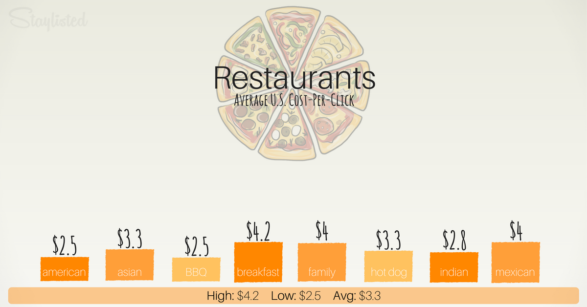 Average CPC for Restaurants-1