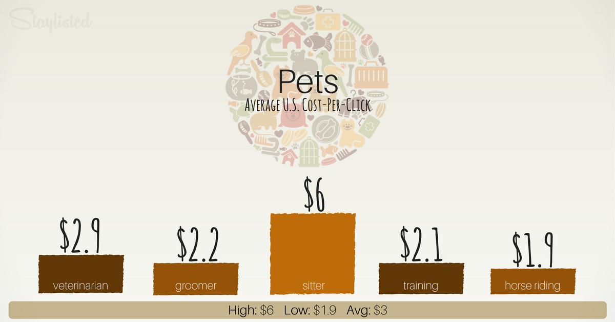 Average CPC of Pets-1