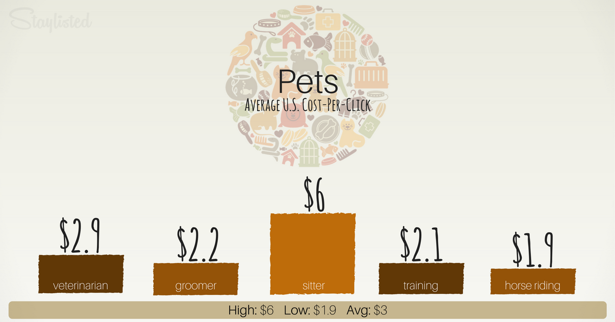 Average CPC of Pets-1