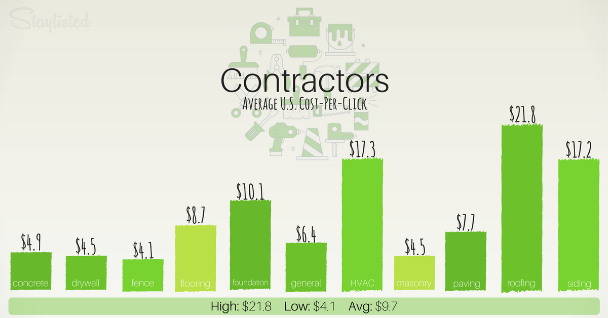 Avgerage CPC for Contractors