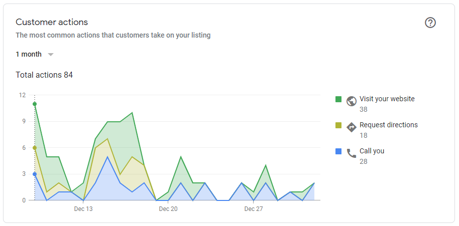 Customer Actions Screenshot
